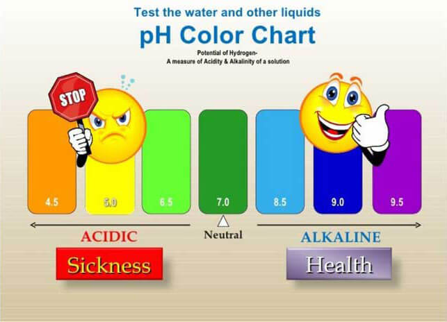 phColorChart